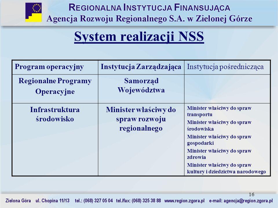 16 System realizacji NSS Program operacyjnyInstytucja ZarządzającaInstytucja pośrednicząca Regionalne Programy Operacyjne Samorząd Województwa Infrast