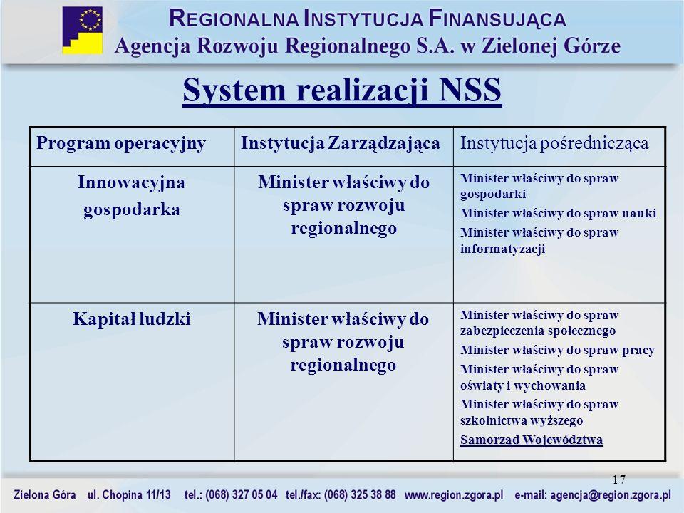 17 System realizacji NSS Program operacyjnyInstytucja ZarządzającaInstytucja pośrednicząca Innowacyjna gospodarka Minister właściwy do spraw rozwoju r