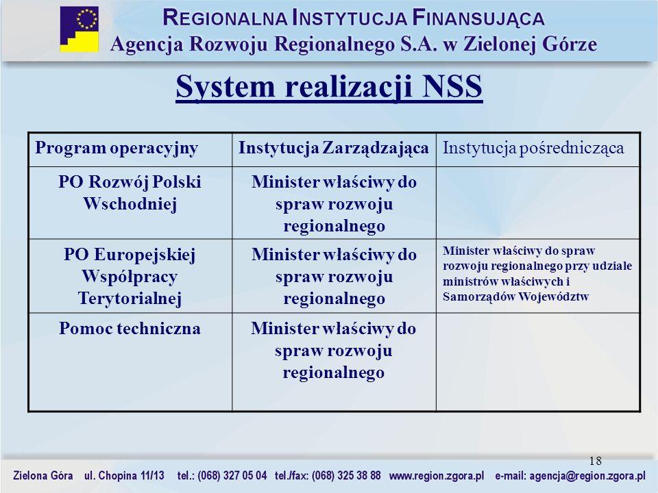 18 System realizacji NSS Program operacyjnyInstytucja ZarządzającaInstytucja pośrednicząca PO Rozwój Polski Wschodniej Minister właściwy do spraw rozw
