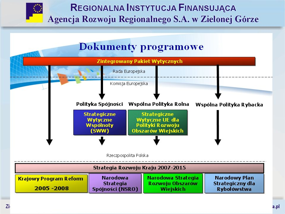 13 Narodowa Strategia Spójności (NSRO) 2007-2013 Podział % środków UE na programy operacyjne