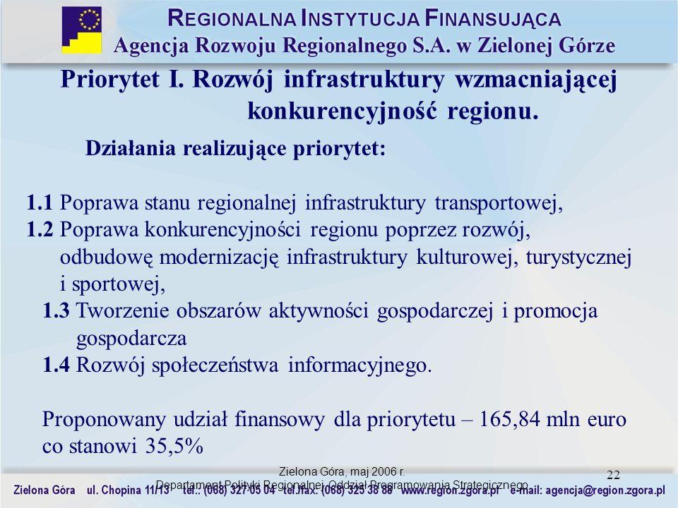 22 Działania realizujące priorytet: 1.1 Poprawa stanu regionalnej infrastruktury transportowej, 1.2 Poprawa konkurencyjności regionu poprzez rozwój, o