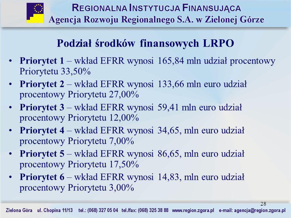 28 Podział środków finansowych LRPO Priorytet 1 – wkład EFRR wynosi 165,84 mln udział procentowy Priorytetu 33,50% Priorytet 2 – wkład EFRR wynosi 133