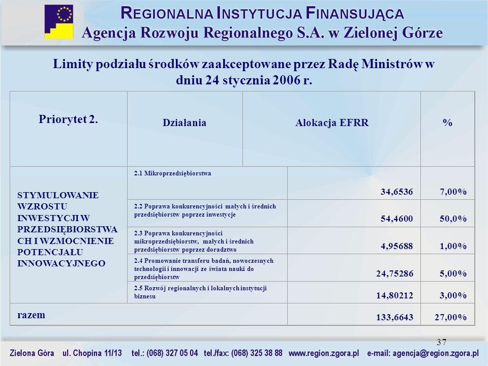 37 Limity podziału środków zaakceptowane przez Radę Ministrów w dniu 24 stycznia 2006 r. Priorytet 2. DziałaniaAlokacja EFRR% STYMULOWANIE WZROSTU INW