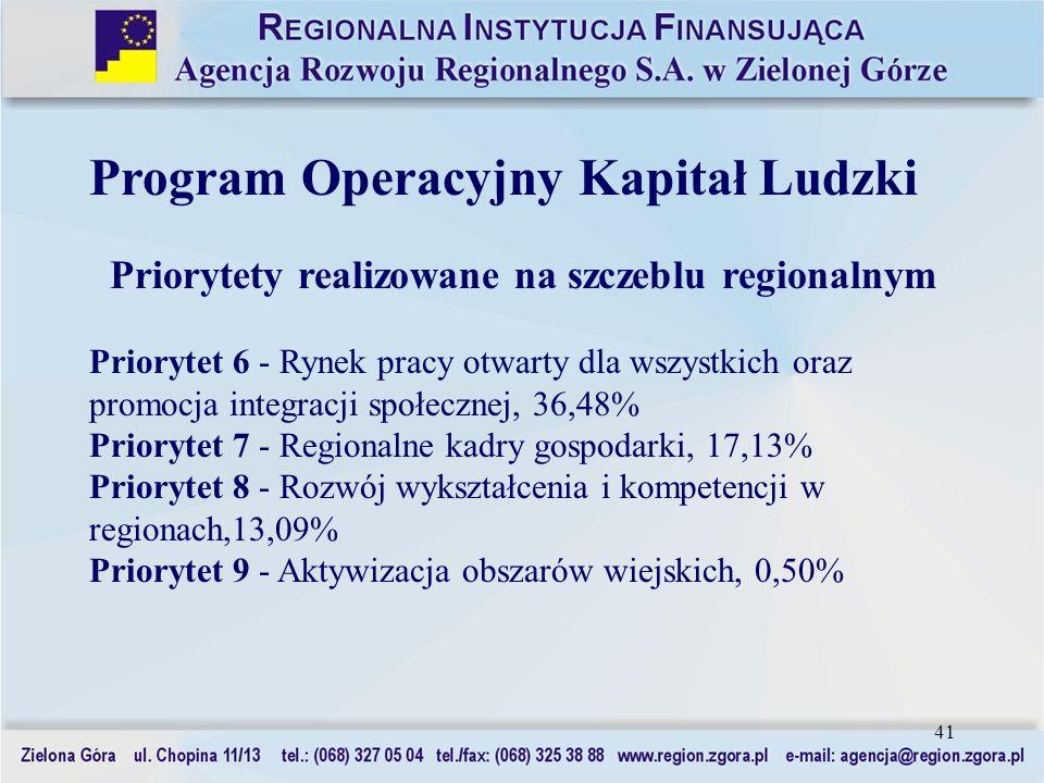 41 Program Operacyjny Kapitał Ludzki Priorytety realizowane na szczeblu regionalnym Priorytet 6 - Rynek pracy otwarty dla wszystkich oraz promocja int