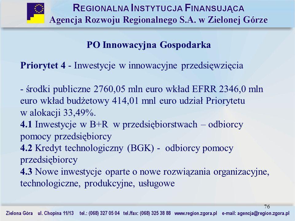 76 PO Innowacyjna Gospodarka Priorytet 4 - Inwestycje w innowacyjne przedsięwzięcia - środki publiczne 2760,05 mln euro wkład EFRR 2346,0 mln euro wkł