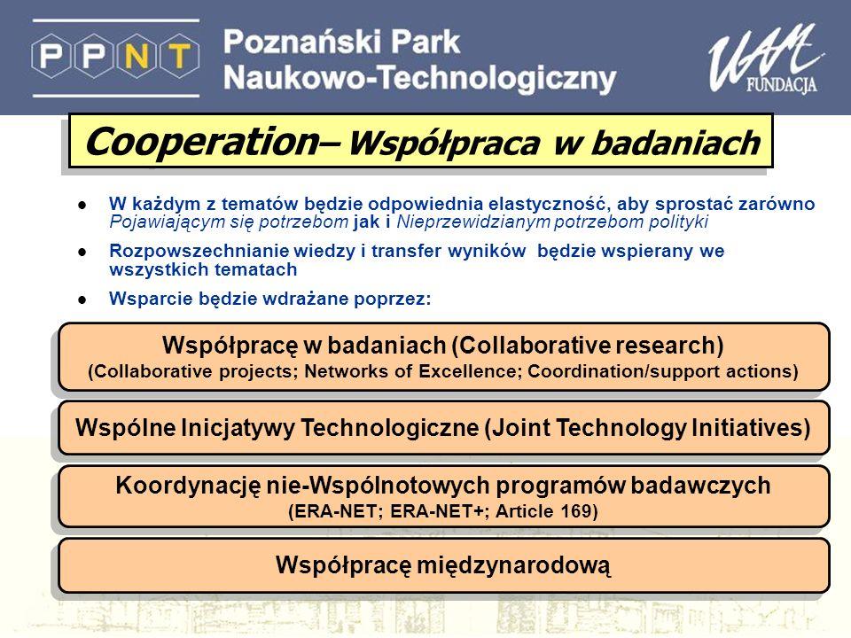 Współpracę w badaniach (Collaborative research) (Collaborative projects; Networks of Excellence; Coordination/support actions) Współpracę w badaniach (Collaborative research) (Collaborative projects; Networks of Excellence; Coordination/support actions) Wspólne Inicjatywy Technologiczne (Joint Technology Initiatives) Koordynację nie-Wspólnotowych programów badawczych (ERA-NET; ERA-NET+; Article 169) Koordynację nie-Wspólnotowych programów badawczych (ERA-NET; ERA-NET+; Article 169) Współpracę międzynarodową Cooperation – Współpraca w badaniach l W każdym z tematów będzie odpowiednia elastyczność, aby sprostać zarówno Pojawiającym się potrzebom jak i Nieprzewidzianym potrzebom polityki l Rozpowszechnianie wiedzy i transfer wyników będzie wspierany we wszystkich tematach l Wsparcie będzie wdrażane poprzez: