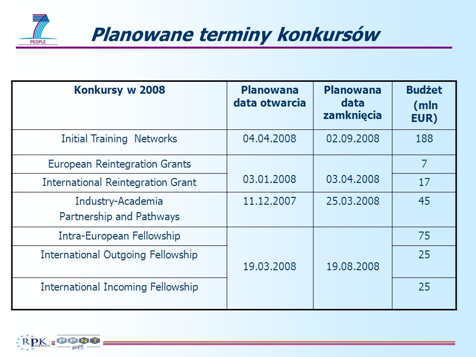 Planowane terminy konkursów Konkursy w 2008Planowana data otwarcia Planowana data zamknięcia Budżet (mln EUR) Initial Training Networks04.04.200802.09.2008188 European Reintegration Grants 03.01.200803.04.2008 7 International Reintegration Grant17 Industry-Academia Partnership and Pathways 11.12.200725.03.200845 Intra-European Fellowship 19.03.200819.08.2008 75 International Outgoing Fellowship25 International Incoming Fellowship25