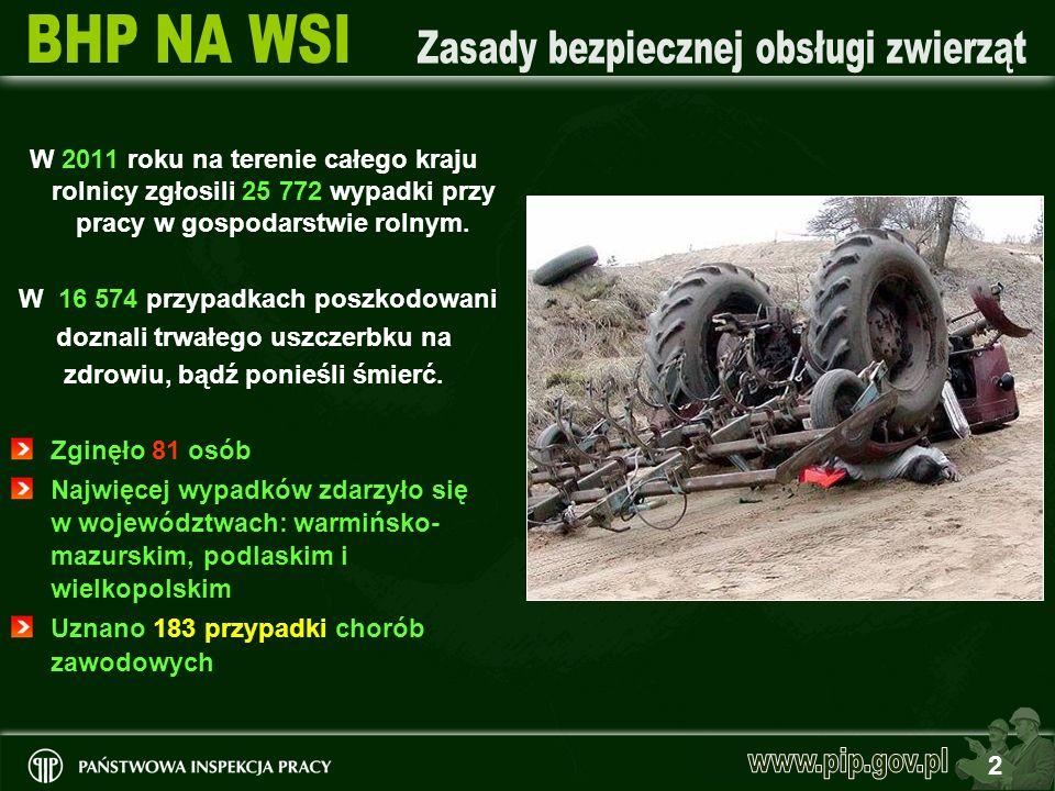 2 W 2011 roku na terenie całego kraju rolnicy zgłosili 25 772 wypadki przy pracy w gospodarstwie rolnym. W 16 574 przypadkach poszkodowani doznali trw