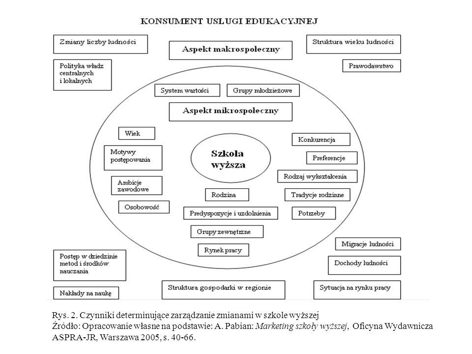 Rys. 2. Czynniki determinujące zarządzanie zmianami w szkole wyższej Źródło: Opracowanie własne na podstawie: A. Pabian: Marketing szkoły wyższej, Ofi