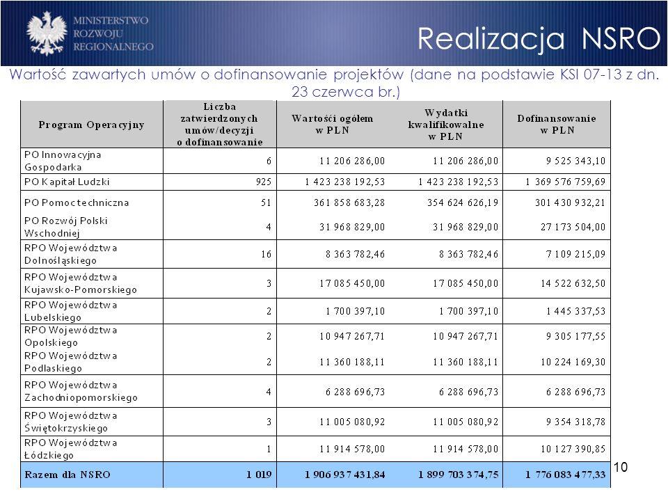 10 Realizacja NSRO Wartość zawartych umów o dofinansowanie projektów (dane na podstawie KSI 07-13 z dn. 23 czerwca br.)