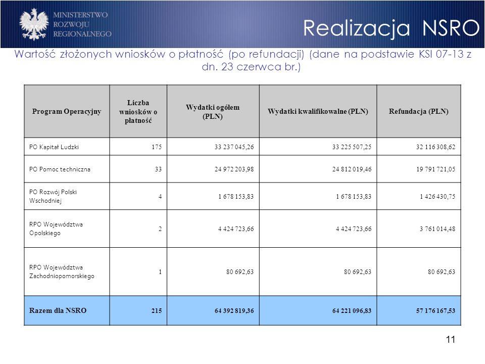 11 Realizacja NSRO Wartość złożonych wniosków o płatność (po refundacji) (dane na podstawie KSI 07-13 z dn. 23 czerwca br.) Program Operacyjny Liczba