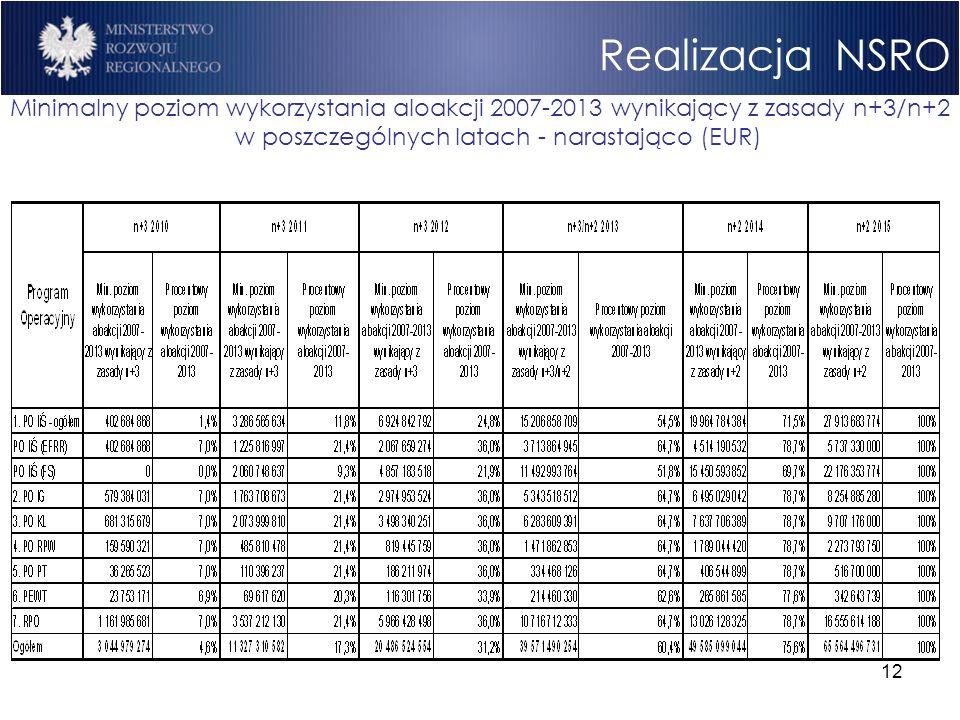 12 Realizacja NSRO Minimalny poziom wykorzystania aloakcji 2007-2013 wynikający z zasady n+3/n+2 w poszczególnych latach - narastająco (EUR)