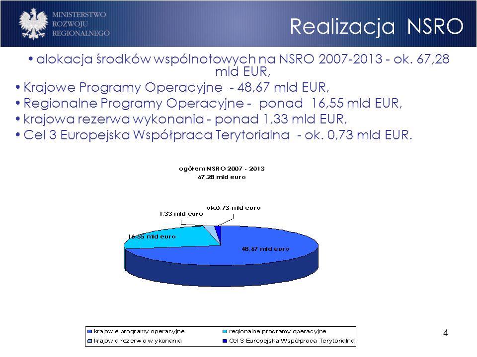 4 Realizacja NSRO alokacja środków wspólnotowych na NSRO 2007-2013 - ok. 67,28 mld EUR, Krajowe Programy Operacyjne - 48,67 mld EUR, Regionalne Progra
