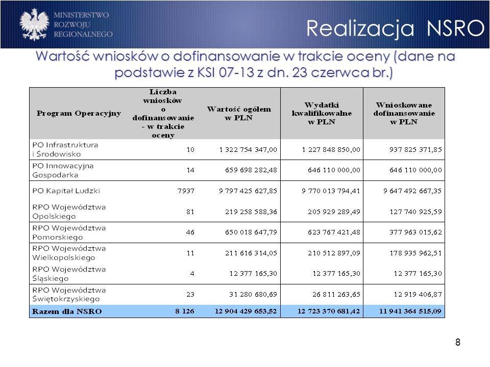 8 Realizacja NSRO Wartość wniosków o dofinansowanie w trakcie oceny (dane na podstawie z KSI 07-13 z dn. 23 czerwca br.)