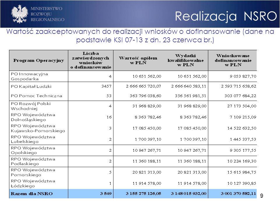 9 Realizacja NSRO Wartość zaakceptowanych do realizacji wniosków o dofinansowanie (dane na podstawie KSI 07-13 z dn. 23 czerwca br.)