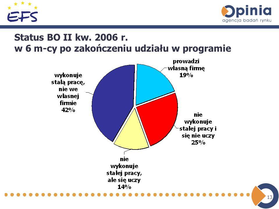 13 Status BO II kw. 2006 r. w 6 m-cy po zakończeniu udziału w programie