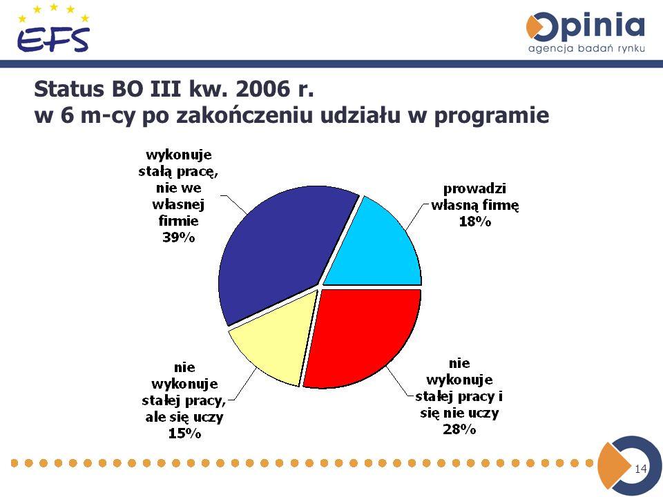14 Status BO III kw. 2006 r. w 6 m-cy po zakończeniu udziału w programie