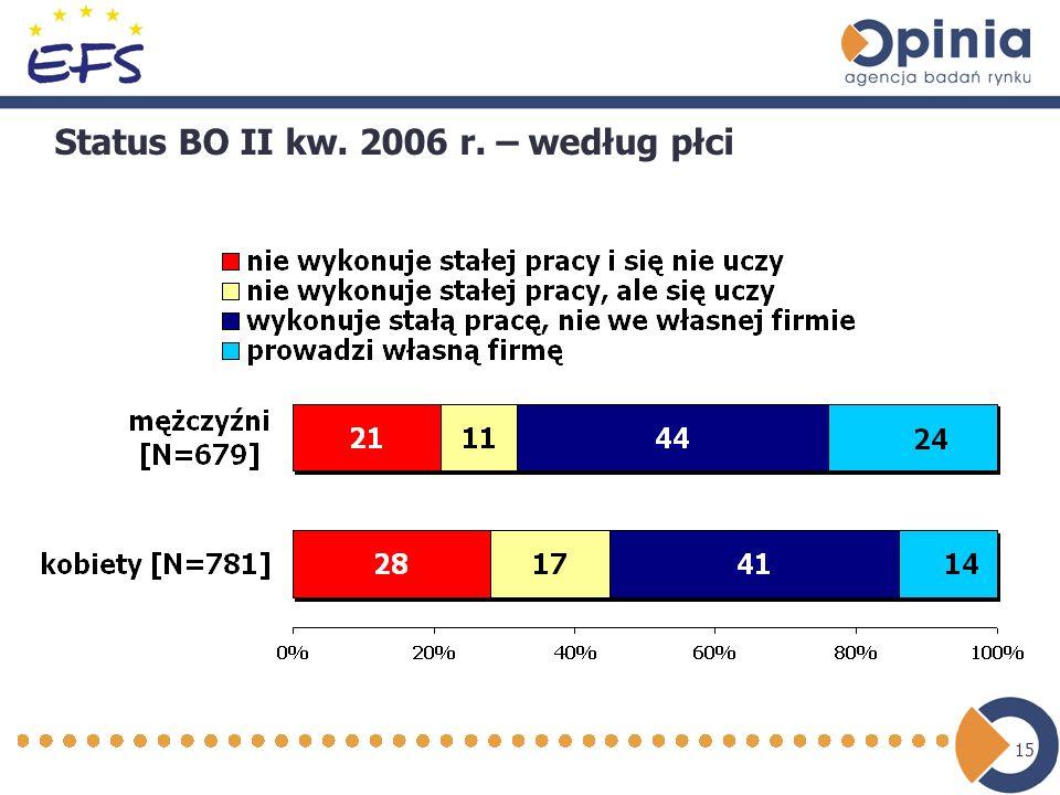 15 Status BO II kw. 2006 r. – według płci