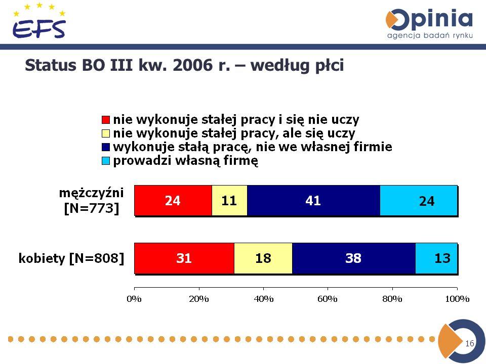 16 Status BO III kw. 2006 r. – według płci