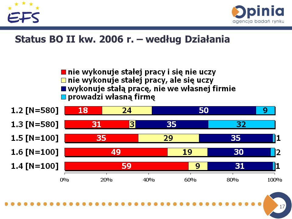 17 Status BO II kw. 2006 r. – według Działania