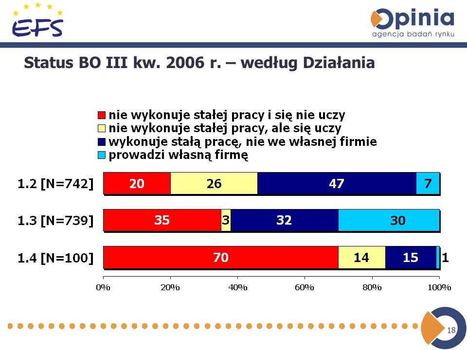 18 Status BO III kw. 2006 r. – według Działania