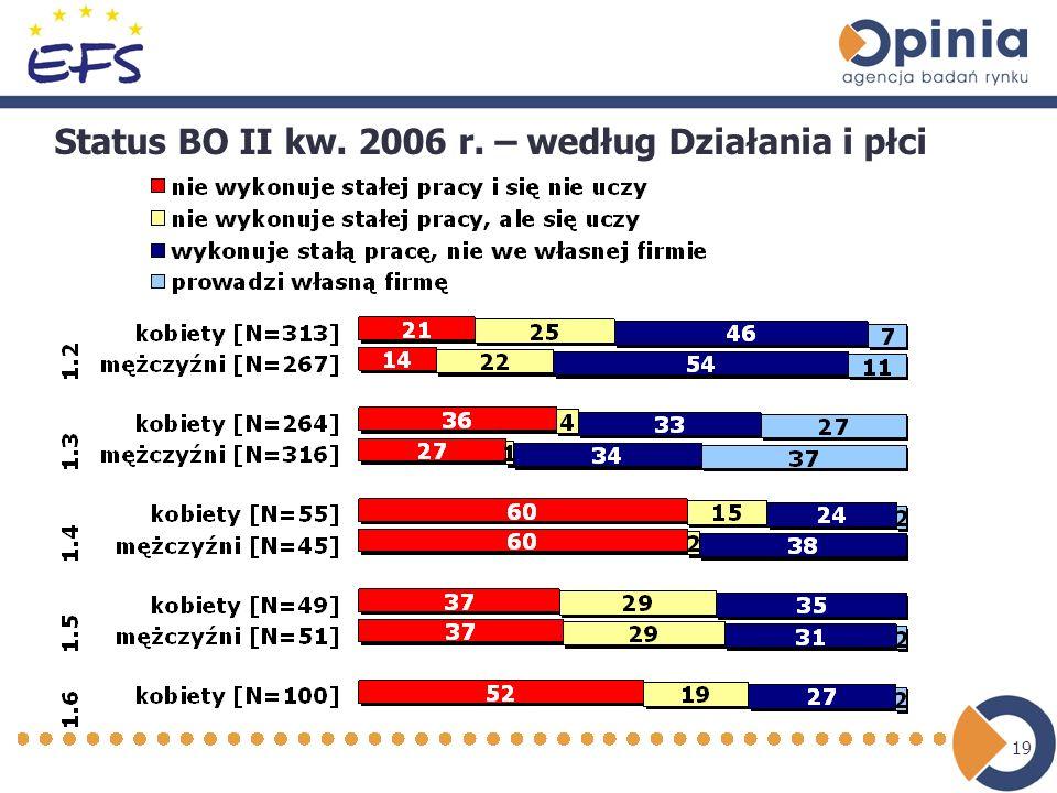19 Status BO II kw. 2006 r. – według Działania i płci