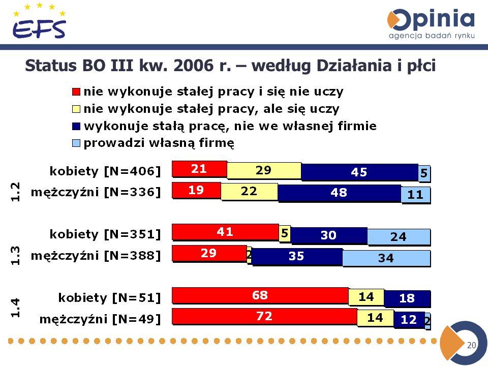 20 Status BO III kw. 2006 r. – według Działania i płci