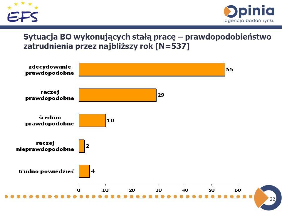 22 Sytuacja BO wykonujących stałą pracę – prawdopodobieństwo zatrudnienia przez najbliższy rok [N=537]