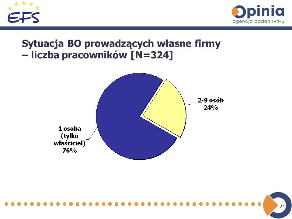 24 Sytuacja BO prowadzących własne firmy – liczba pracowników [N=324]