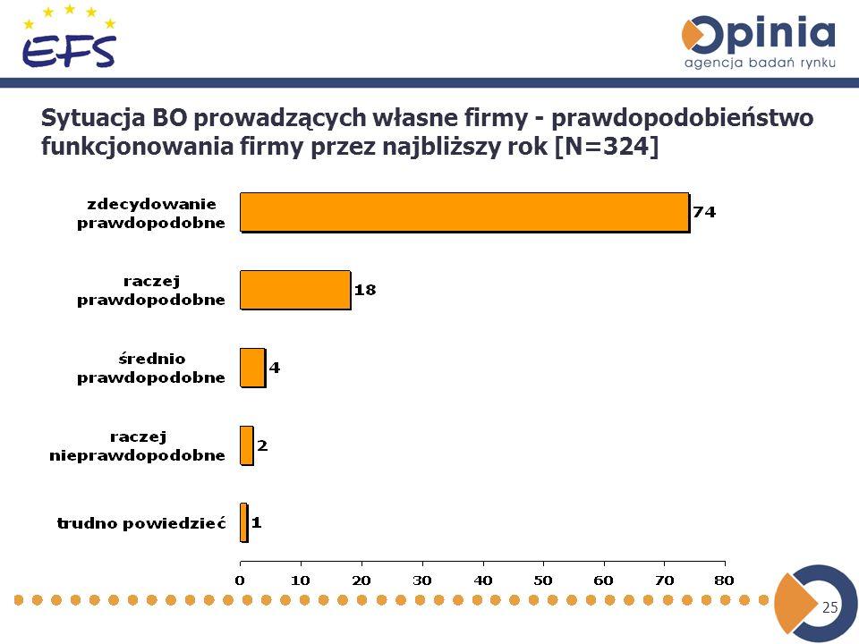 25 Sytuacja BO prowadzących własne firmy - prawdopodobieństwo funkcjonowania firmy przez najbliższy rok [N=324]