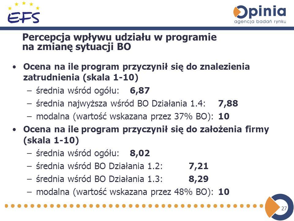 27 Percepcja wpływu udziału w programie na zmianę sytuacji BO Ocena na ile program przyczynił się do znalezienia zatrudnienia (skala 1-10) –średnia wśród ogółu: 6,87 –średnia najwyższa wśród BO Działania 1.4: 7,88 –modalna (wartość wskazana przez 37% BO): 10 Ocena na ile program przyczynił się do założenia firmy (skala 1-10) –średnia wśród ogółu:8,02 –średnia wśród BO Działania 1.2: 7,21 –średnia wśród BO Działania 1.3: 8,29 –modalna (wartość wskazana przez 48% BO): 10
