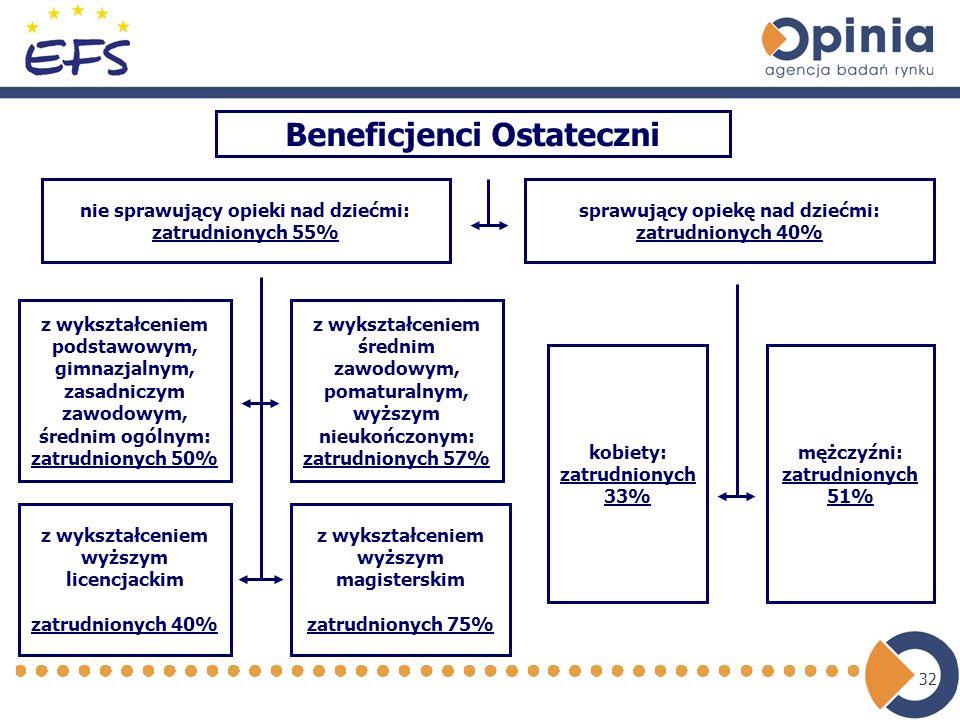 32 Beneficjenci Ostateczni nie sprawujący opieki nad dziećmi: zatrudnionych 55% z wykształceniem podstawowym, gimnazjalnym, zasadniczym zawodowym, śre