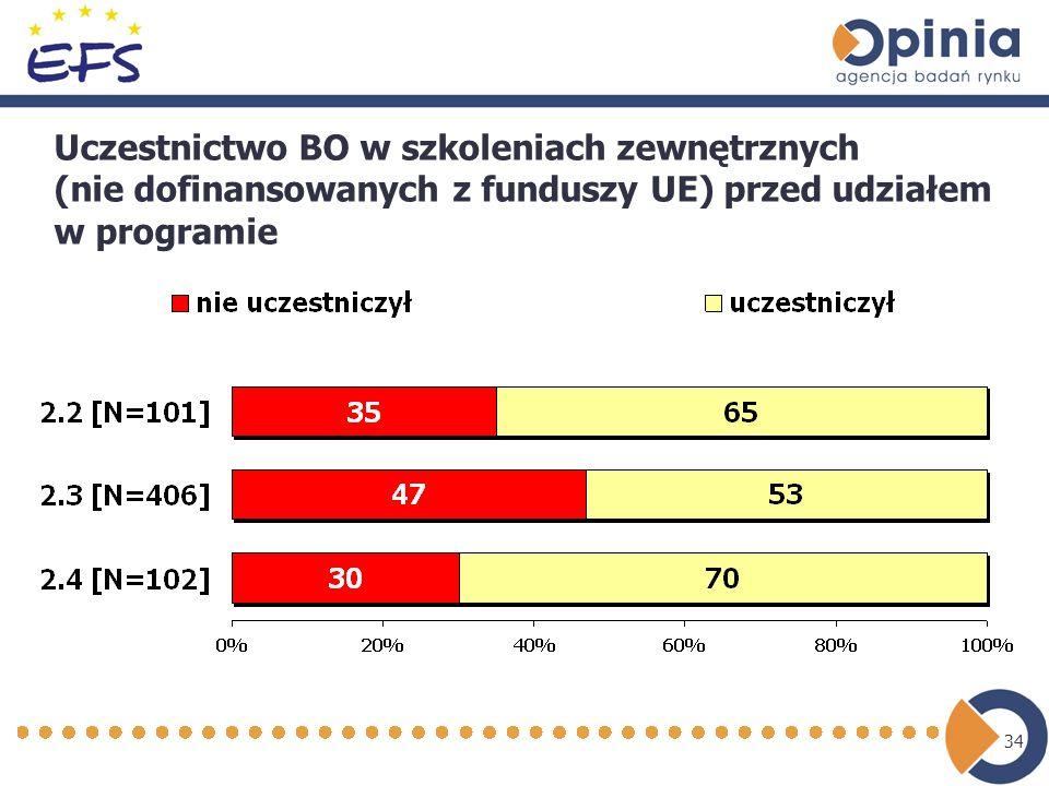 34 Uczestnictwo BO w szkoleniach zewnętrznych (nie dofinansowanych z funduszy UE) przed udziałem w programie