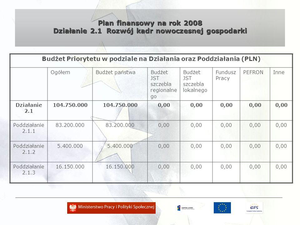 Plan finansowy na rok 2008 Działanie 2.2 Wsparcie dla systemu adaptacyjności kadr Budżet Priorytetu w podziale na Działania oraz Poddziałania (PLN) OgółemBudżet państwa Budżet JST szczebla regionalne go Budżet JST szczebla lokalnego Fundusz Pracy PEFRONInne Działanie 2.2 39.632.000 0,00 Poddziałanie 2.2.1 31.432.000 0,00 Poddziałanie 2.2.2 8.200.000 0,00