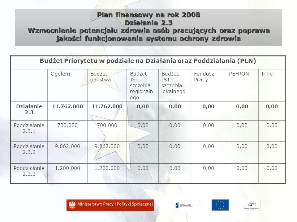 Plan finansowy na rok 2008 Ogółem Budżet Priorytetu w podziale na Działania oraz Poddziałania (PLN) OgółemBudżet państwaBudżet JST szczebla regionalne go Budżet JST szczebla lokalnego Fundusz Pracy PEFRONInne Działanie 2.1 104.750.000 0,00 Działanie 2.2 39.632.000 0,00 Działanie 2.3 11.762.000 0,00 Ogółem156.144.000 0,00