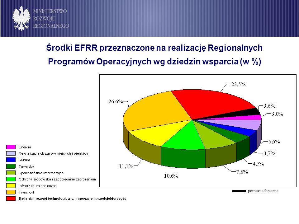 Środki EFRR przeznaczone na realizację Regionalnych Programów Operacyjnych wg dziedzin wsparcia (w %) pomoc techniczna