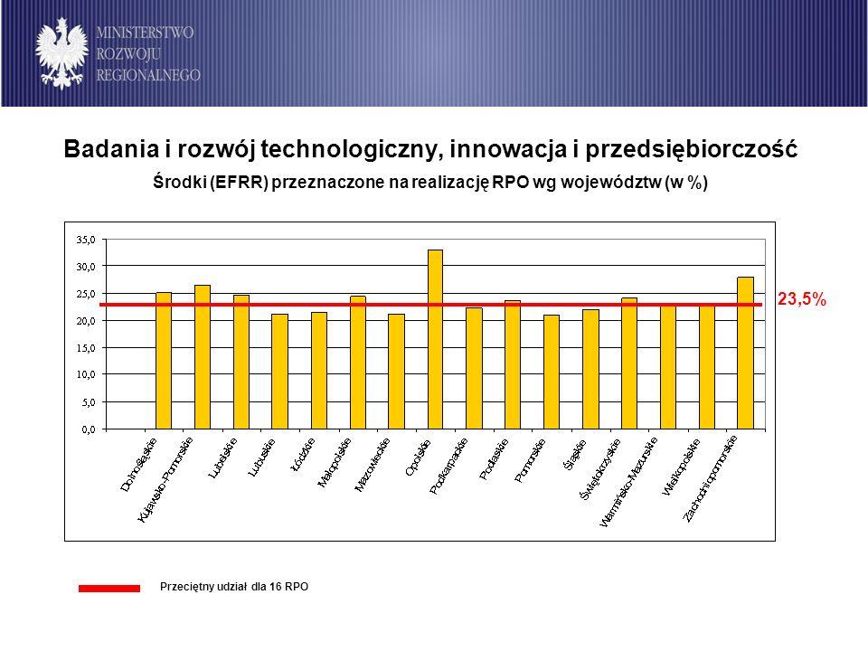 Badania i rozwój technologiczny, innowacja i przedsiębiorczość Środki (EFRR) przeznaczone na realizację RPO wg województw (w %) 23,5% Przeciętny udział dla 16 RPO