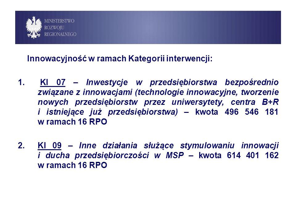 Innowacyjność w ramach Kategorii interwencji: 1.