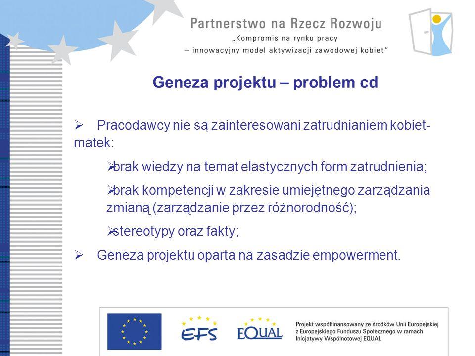 Geneza projektu – problem cd Pracodawcy nie są zainteresowani zatrudnianiem kobiet- matek: brak wiedzy na temat elastycznych form zatrudnienia; brak k