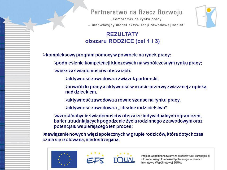 REZULTATY obszaru RODZICE (cel 1 i 3) kompleksowy program pomocy w powrocie na rynek pracy: podniesienie kompetencji kluczowych na współczesnym rynku