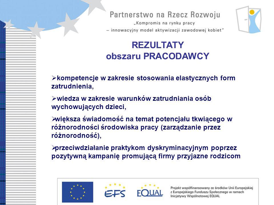 REZULTATY obszaru PRACODAWCY kompetencje w zakresie stosowania elastycznych form zatrudnienia, wiedza w zakresie warunków zatrudniania osób wychowujących dzieci, większa świadomość na temat potencjału tkwiącego w różnorodności środowiska pracy (zarządzanie przez różnorodność), przeciwdziałanie praktykom dyskryminacyjnym poprzez pozytywną kampanię promującą firmy przyjazne rodzicom
