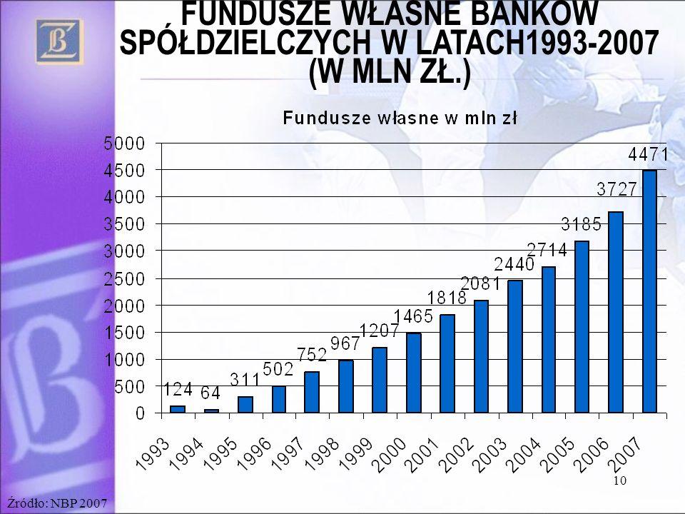 10 Źródło: NBP 2007 FUNDUSZE WŁASNE BANKÓW SPÓŁDZIELCZYCH W LATACH1993-2007 (W MLN ZŁ.)