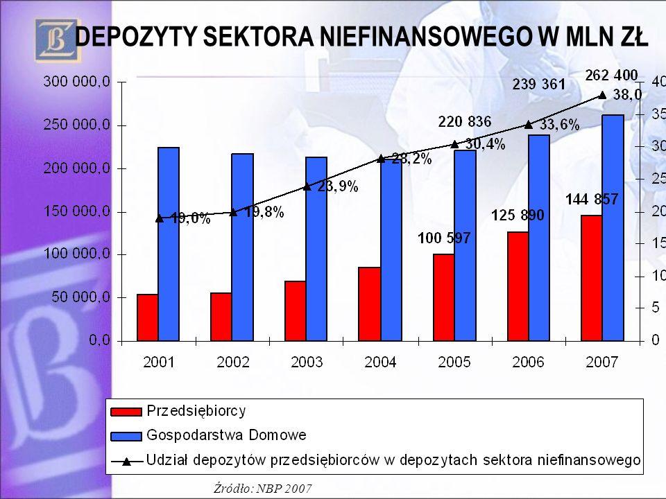 13 DEPOZYTY SEKTORA NIEFINANSOWEGO W MLN ZŁ Źródło: NBP 2007