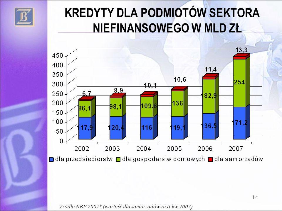14 KREDYTY DLA PODMIOTÓW SEKTORA NIEFINANSOWEGO W MLD ZŁ Źródło NBP 2007* (wartość dla samorządów za II kw 2007)