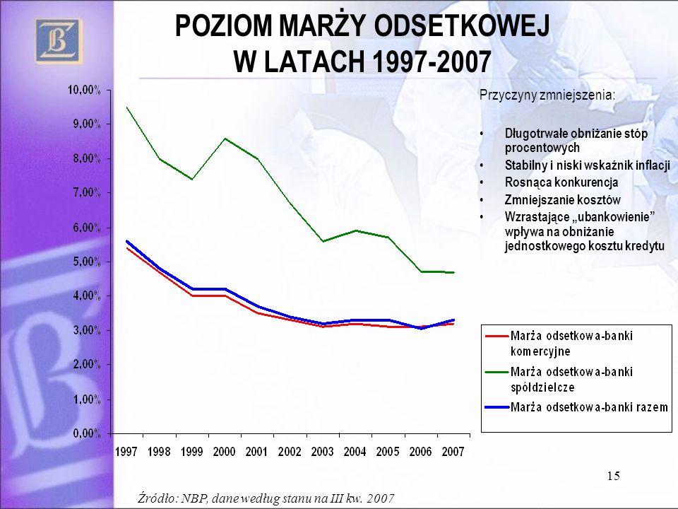 15 POZIOM MARŻY ODSETKOWEJ W LATACH 1997-2007 Przyczyny zmniejszenia: Długotrwałe obniżanie stóp procentowych Stabilny i niski wskaźnik inflacji Rosnąca konkurencja Zmniejszanie kosztów Wzrastające ubankowienie wpływa na obniżanie jednostkowego kosztu kredytu Źródło: NBP, dane według stanu na III kw.