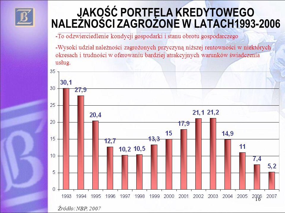 16 JAKOŚĆ PORTFELA KREDYTOWEGO NALEŻNOŚCI ZAGROŻONE W LATACH1993-2006 -To odzwierciedlenie kondycji gospodarki i stanu obrotu gospodarczego -Wysoki udział należności zagrożonych przyczyną niższej rentowności w niektórych okresach i trudności w oferowaniu bardziej atrakcyjnych warunków świadczenia usług.