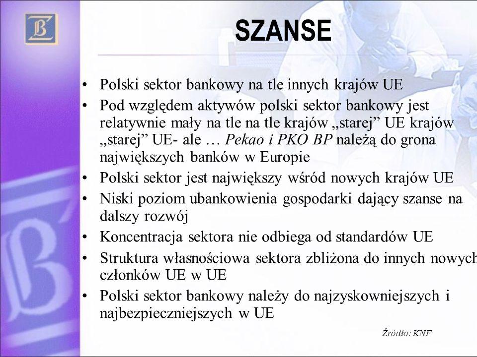 SZANSE Polski sektor bankowy na tle innych krajów UE Pod względem aktywów polski sektor bankowy jest relatywnie mały na tle na tle krajów starej UE kr