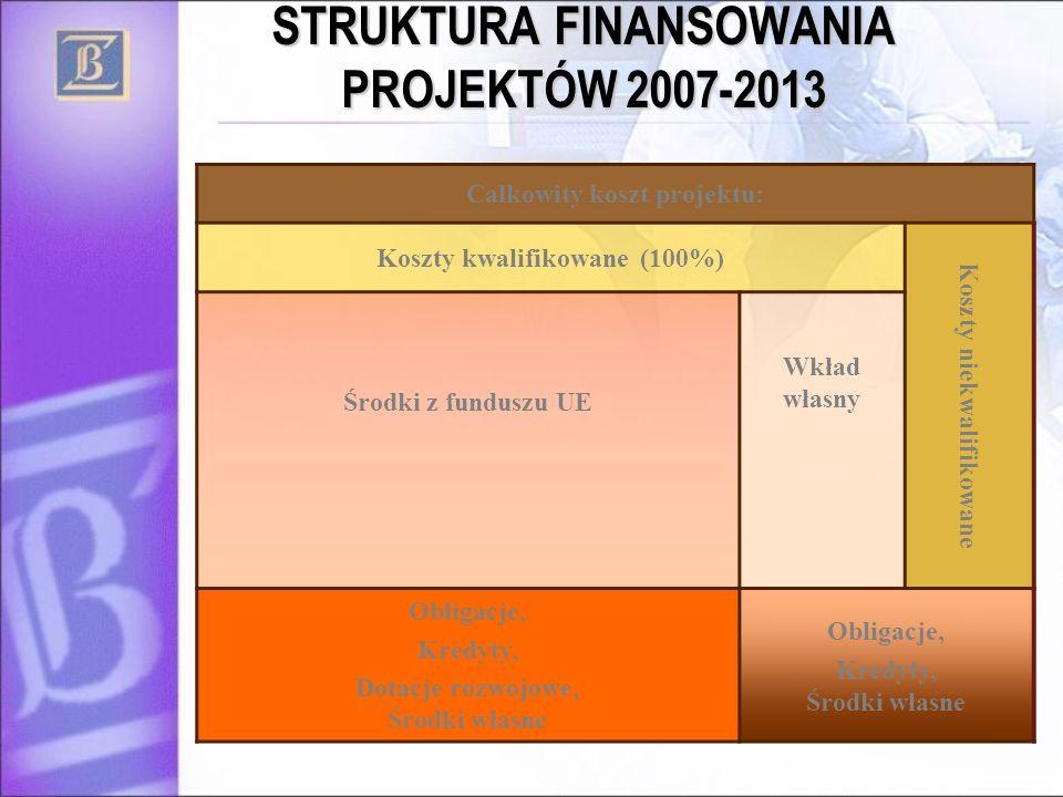STRUKTURA FINANSOWANIA PROJEKTÓW 2007-2013 * PERSPEKTYWA FINANSOWA 2004-2006 ** ZGODNIE Z PROJEKTEM USTAWY O URUCHAMIANIU ŚRODKÓW POCHODZĄCYCH Z BUDŻETU UE PRZEZNACZONYCH NA FINANSOWANIE WSPÓLNEJ POLITYKI ROLNEJ Całkowity koszt projektu: Koszty kwalifikowane (100%) Koszty niekwalifikowane Środki z funduszu UE Wkład własny Obligacje, Kredyty, Dotacje rozwojowe, Środki własne Obligacje, Kredyty, Środki własne