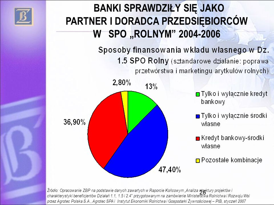 26 Źródło: Opracowanie ZBP na podstawie danych zawartych w Raporcie Końcowym Analiza struktury projektów i charakterystyki beneficjentów Działań 1.1, 1.5 i 2.4 przygotowanym na zamówienie Ministerstwa Rolnictwa i Rozwoju Wsi przez Agrotec Polska S.A., Agrotec SPA i Instytut Ekonomiki Rolnictwa i Gospodarki Żywnościowej – PIB, styczeń 2007 BANKI SPRAWDZIŁY SIĘ JAKO PARTNER I DORADCA PRZEDSIĘBIORCÓW W SPO ROLNYM 2004-2006