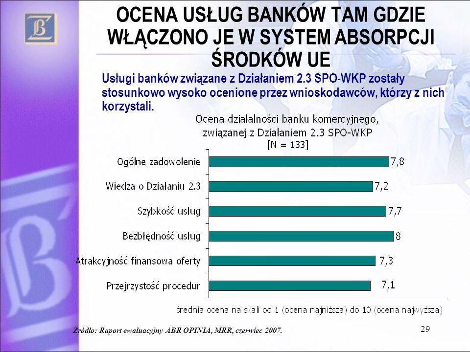 29 OCENA USŁUG BANKÓW TAM GDZIE WŁĄCZONO JE W SYSTEM ABSORPCJI ŚRODKÓW UE Usługi banków związane z Działaniem 2.3 SPO-WKP zostały stosunkowo wysoko ocenione przez wnioskodawców, którzy z nich korzystali.